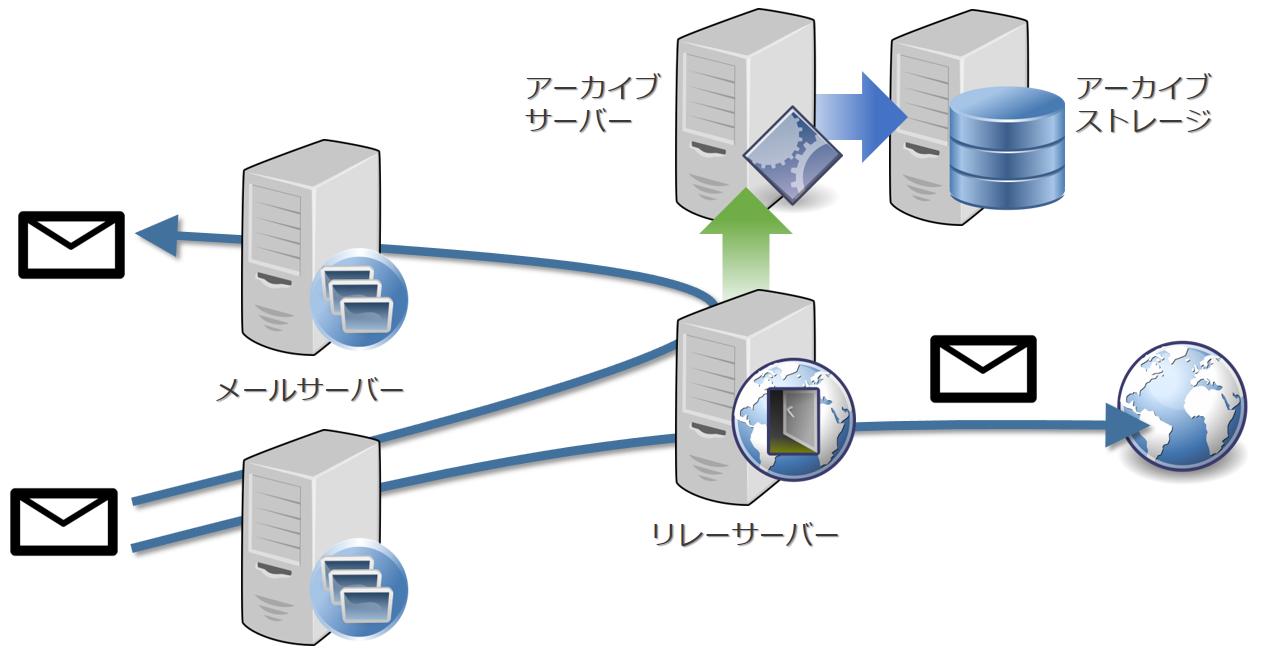 Archive メールデータのアーカイブシステムは花盛り