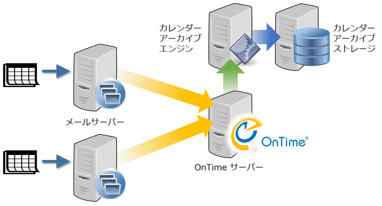 Archive カレンダーアーカイブ with OnTimeの登場!